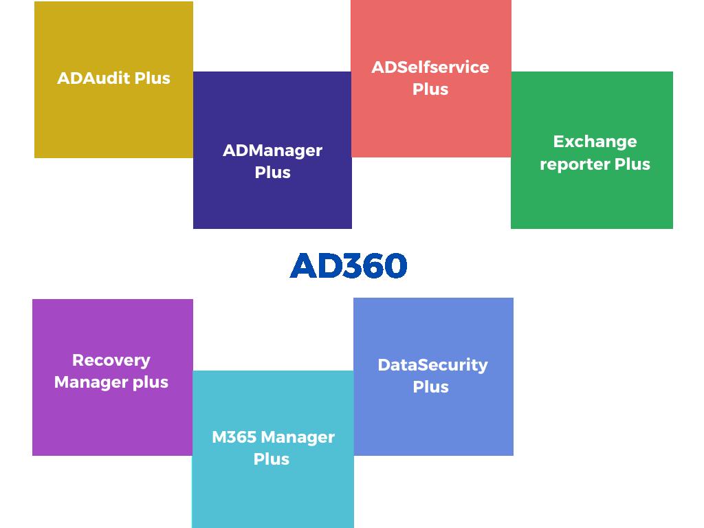 AD360 manageengine